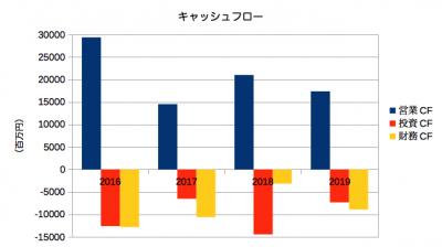 長瀬産業決算201903