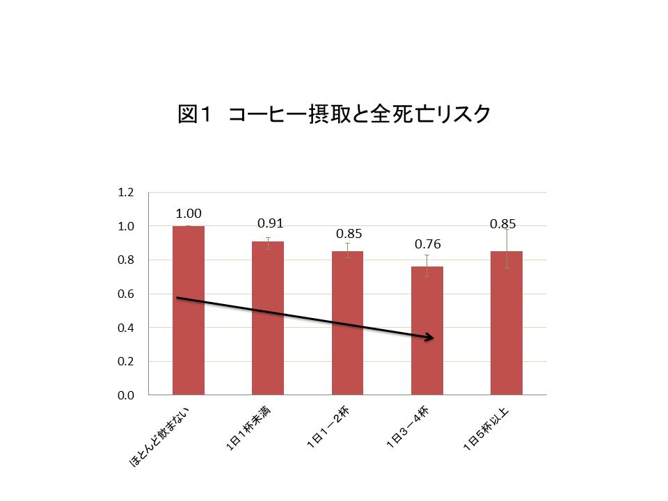コーヒーと死亡リスクの論文表グラフ