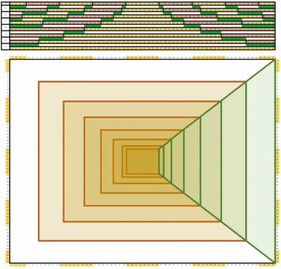 台形表示とセル数との関係