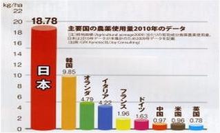 農薬使用量 ドイツ 日本