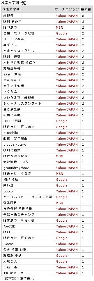 200707検索ワードログ@CafeDelKotaro
