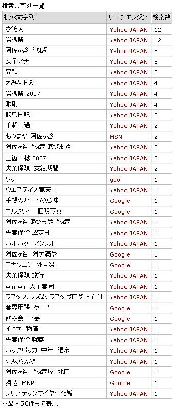 200708検索ログ