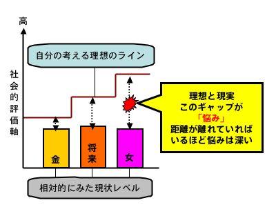悩みグラフ