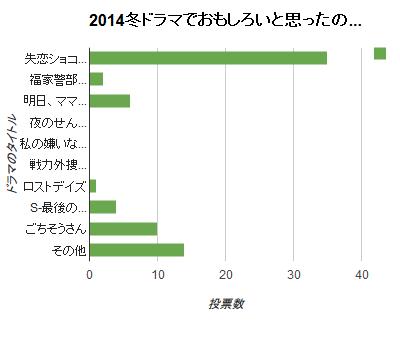 2014冬ドラ-人気アンケート速報(開始直後)