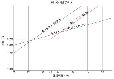 プラン別料金グラフ