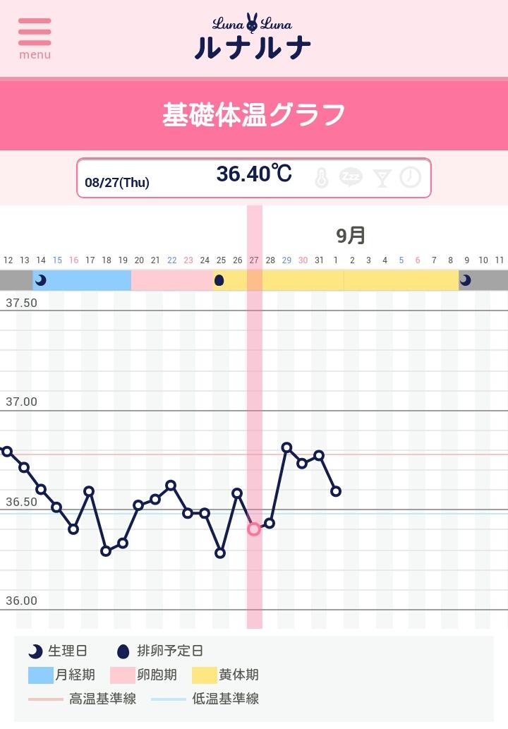 6日目 高温期