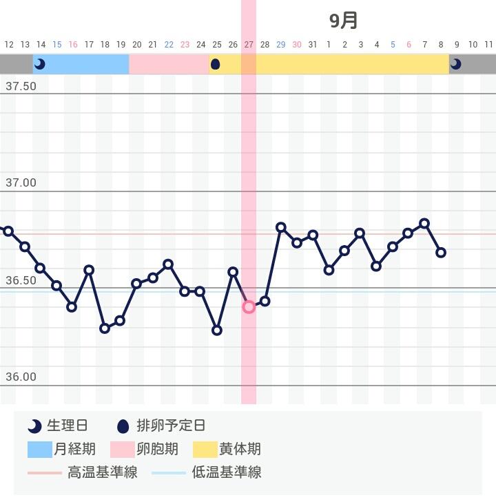 期 は 高温 と 高温期は何度から?生理・妊娠との関係やいつから始まるか解説