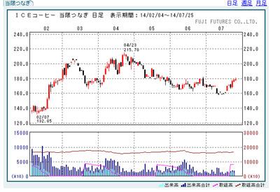 コーヒー生豆取引チャート