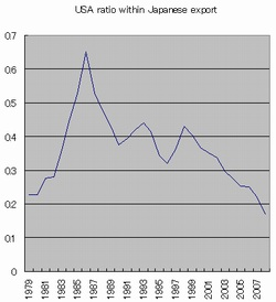 日本の輸出高にしめるアメリカの割合英語