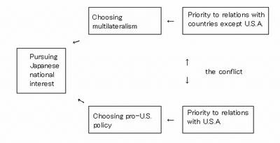 国益の衝突英語