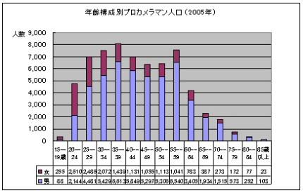年齢構成別カメラマン人口2005年.JPG