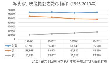 写真家,映像撮影者数の推移  (1995-2010年)ssize.JPG