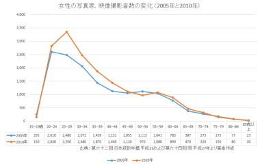女性の写真家,映像撮影者数の変化 (2005年と2010年)s.JPG