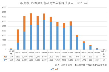 男女年齢構成別人口2010ssize.JPG