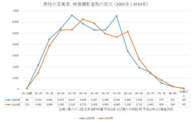 男性の写真家,映像撮影者数の変化 (2005年と2010年)s.JPG