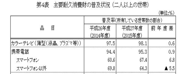 平成28年3月実施調査結果:消費動向調査