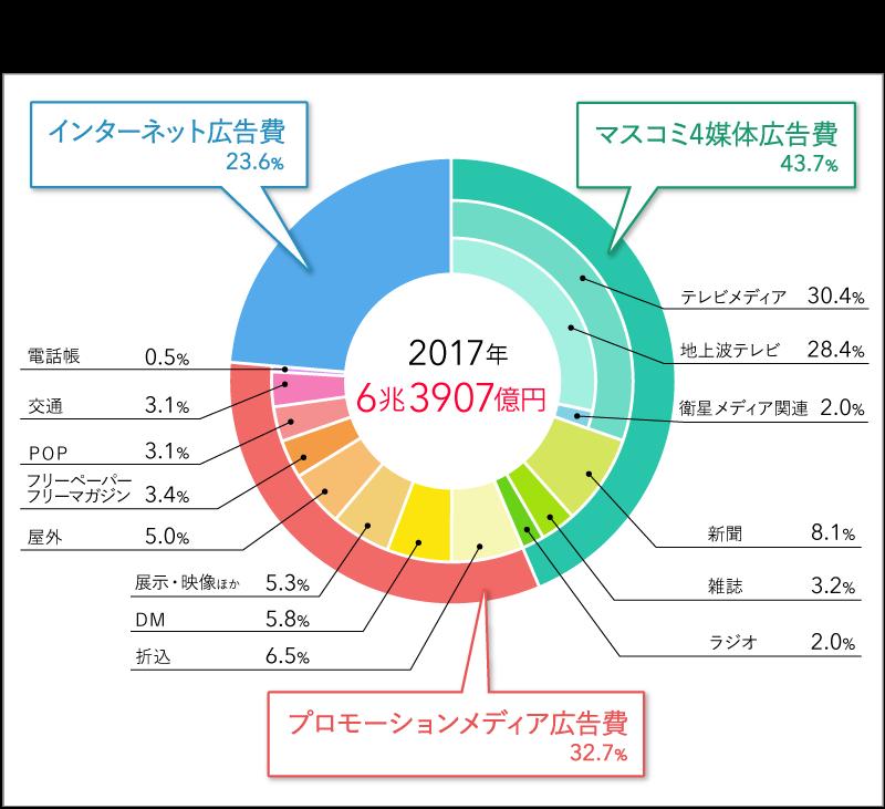 2017日本の広告費