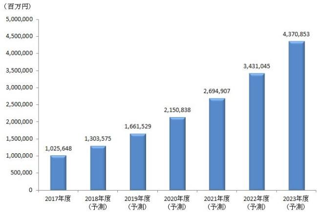 国内モバイル決済市場規模推移と予測