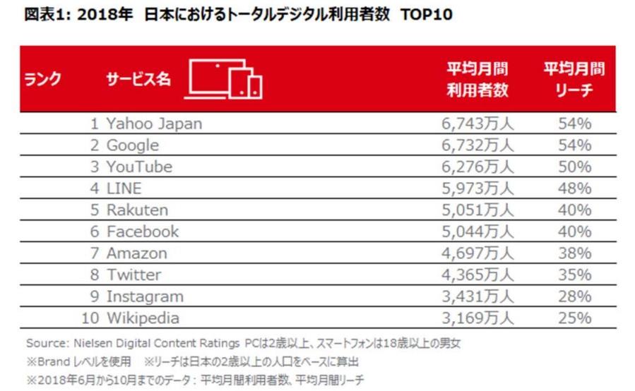 2018年日本のインターネットサービス利用者数