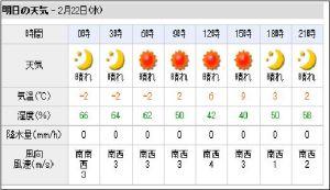 2月22日川上村の天気予報