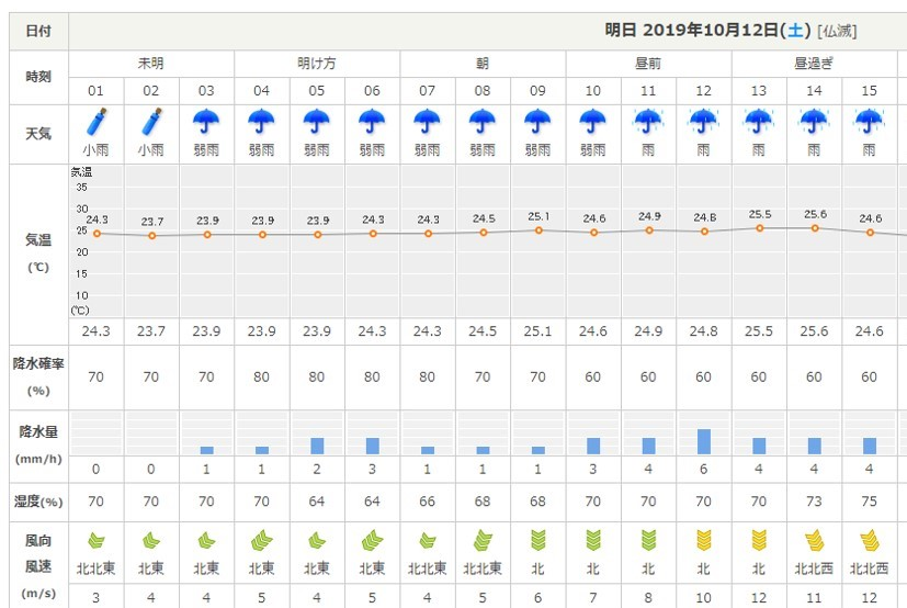 10月12日の天気予報