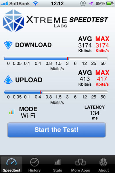 イーモバイルのモバイルWi-FiルーターPocket WiFi (GP02)大井町駅の通信速度