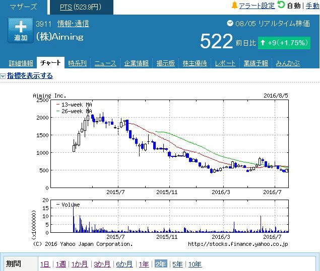 エイミング 株価