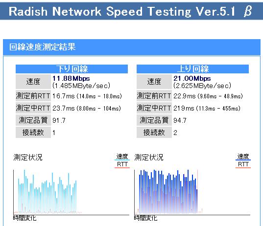 うまくいったのでWifi(WAN)-Wifi(LAN)で速度測定