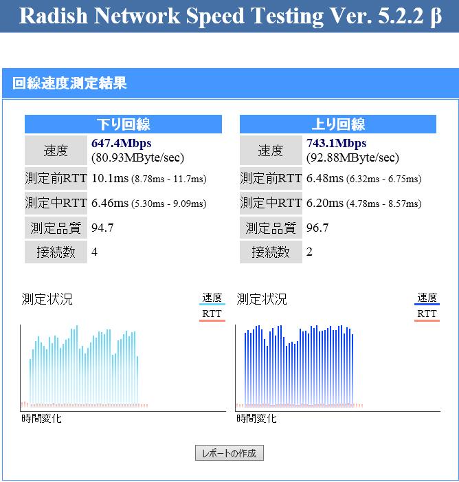 久しぶりにインターネットスピードテストをしました