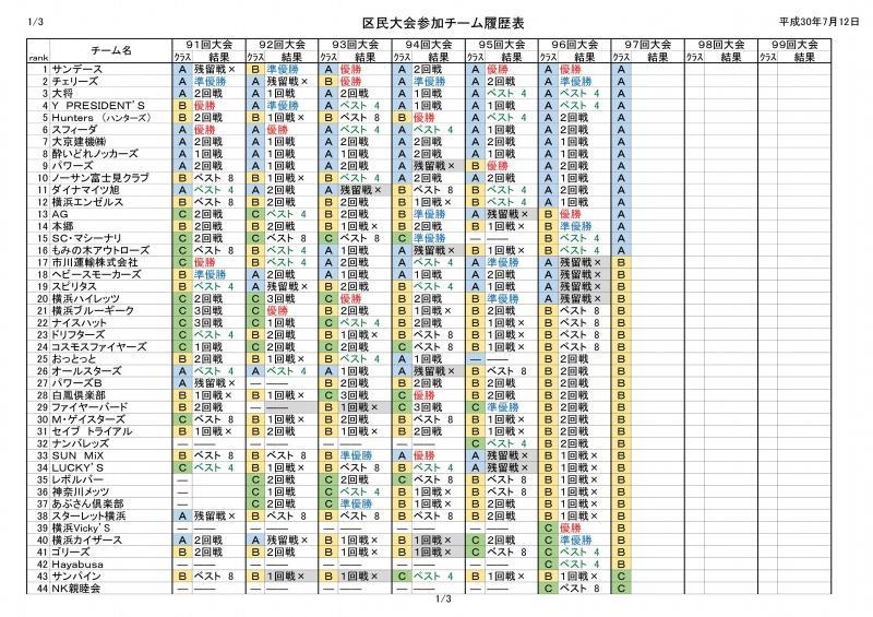 瀬谷区民大会A・B・C)戦績-001.jpg
