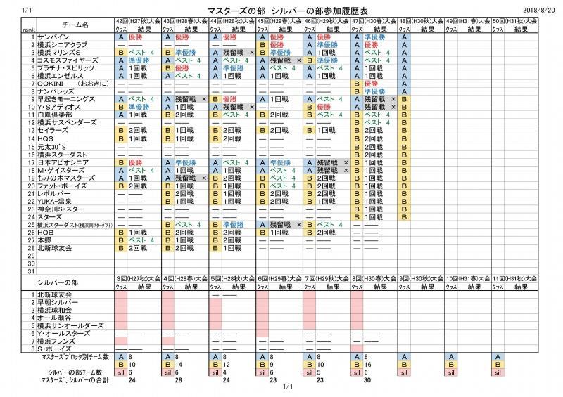 瀬谷区民野球(マスターズ)戦績.jpg
