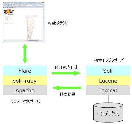 Rails+Solr全文検索のデモシステム構成