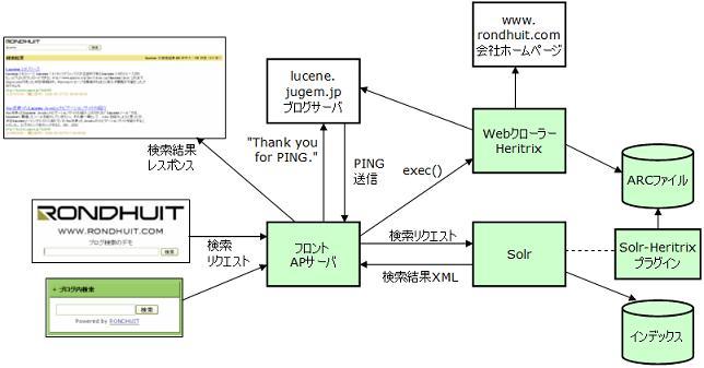 デモシステム構成
