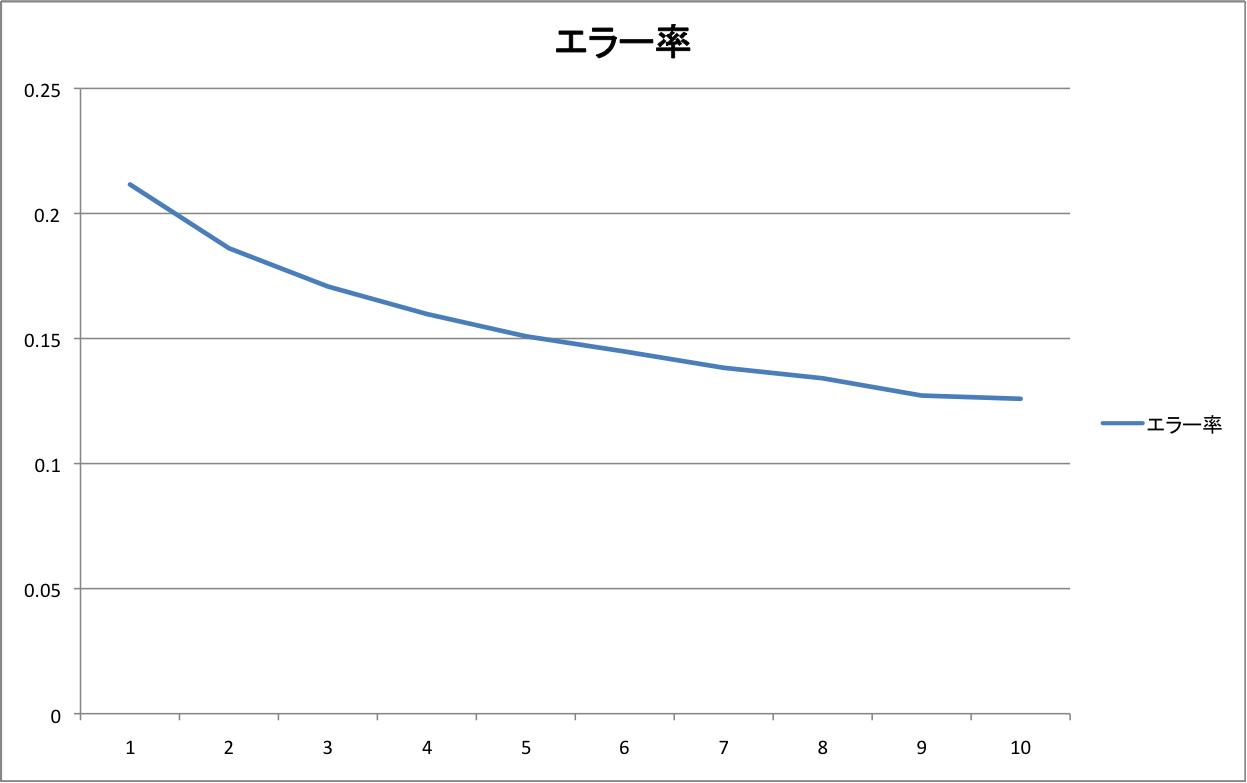 京都コーパスの学習データ量を変えたときのCaboChaのchunkのエラー率