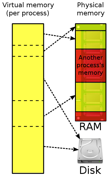 仮想メモリ図(Wikipediaより引用[1]、http://en.wikipedia.org/wiki/File:Virtual_memory.svg。CC BY-SA 3.0許諾)