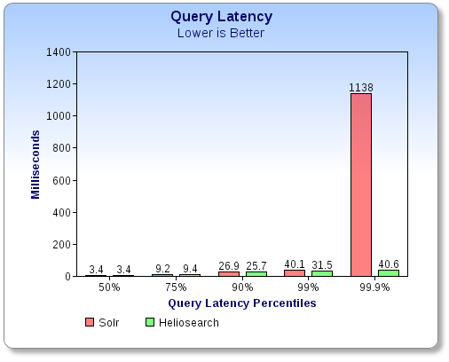hs_140120-query_latency.png