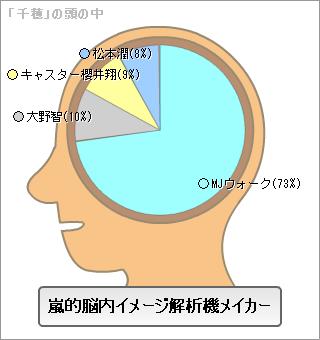 嵐的脳内イメージ解析機メイカー【千穂バージョン】