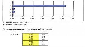 PCR法2