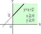 1次関数の変域2