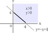 1次関数の変域