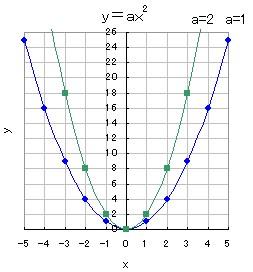 放物線のグラフ y=axx