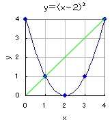 y=(x-2)(x-2) 4.