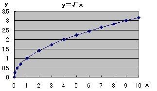 2乗に比例するグラフ 中学から数学だいすき
