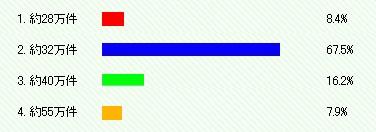 オイシックスのお試しセットの販売数は累計で何件