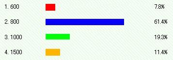 新幹線予約のエクスプレス予約は●●ポイント貯まるとひかりのグリーン車にアップグレード