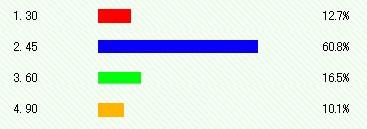 ANAの航空券予約、●●日前までなら最大75%割引