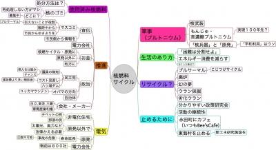 テーマ「核燃料サイクル」
