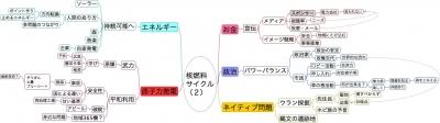 テーマ「核燃料サイクル」2