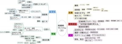 核燃料サイクル(3)