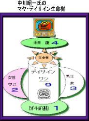 マヤ生命樹 for Mr.Nakagawa